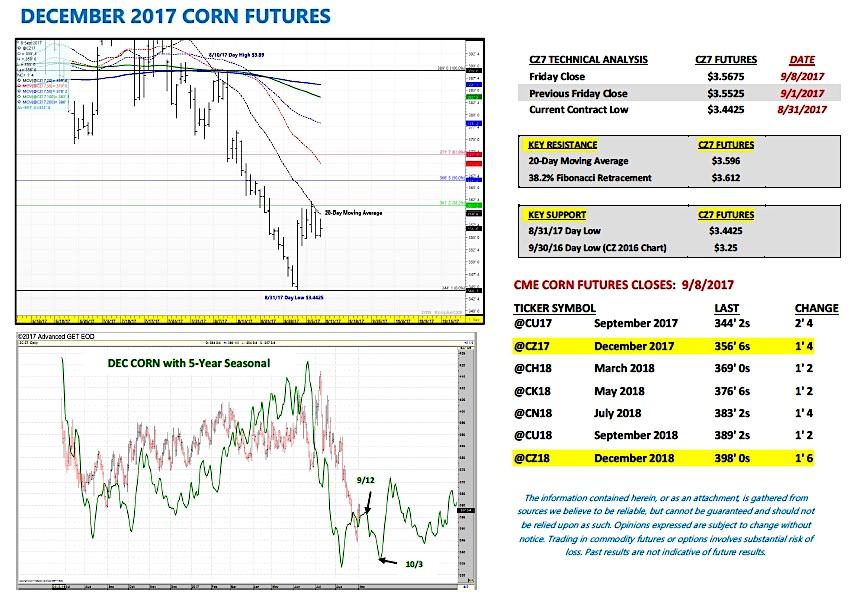 december corn futures trading price analysis indicators_week september 11