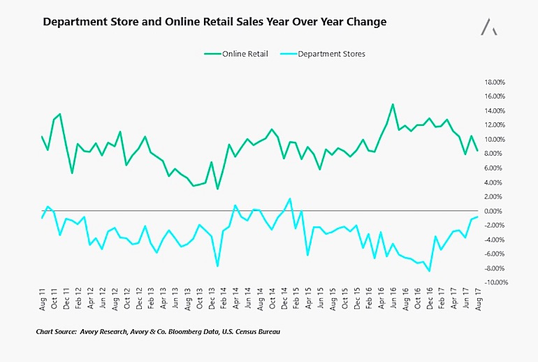 department store vs retail sales change growth year over year chart_september 2017