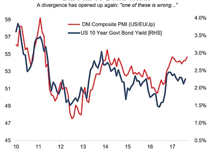 Is The Bond Market Wrong About The Global Economy?