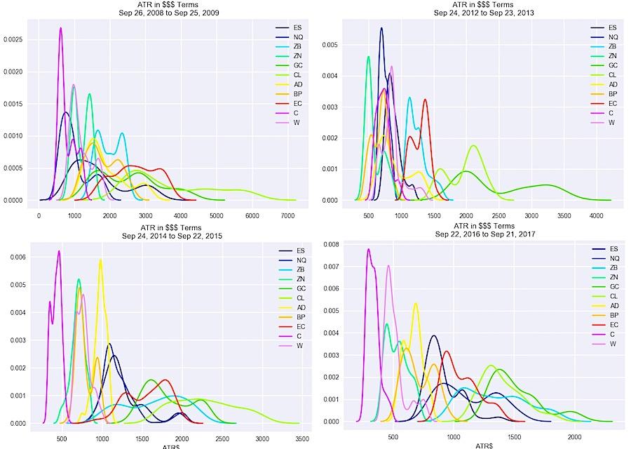 dollar trading Range over time