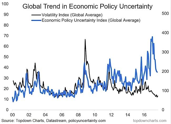 economic policy uncertainty chart_2017 peak
