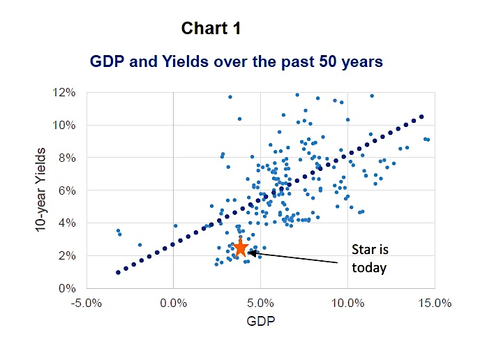 gdp growth vs yields scatter plot_50 years