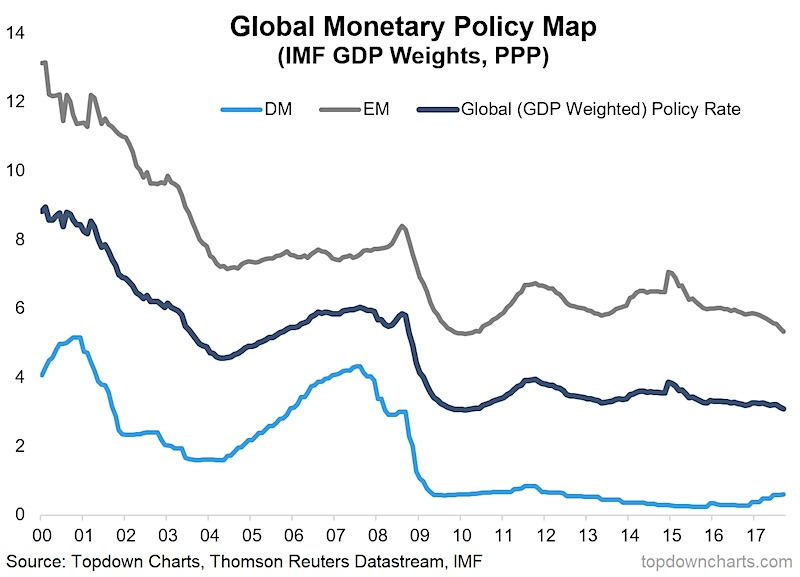global monetary policy weighted index_developed emerging markets_years 2000 through 2017