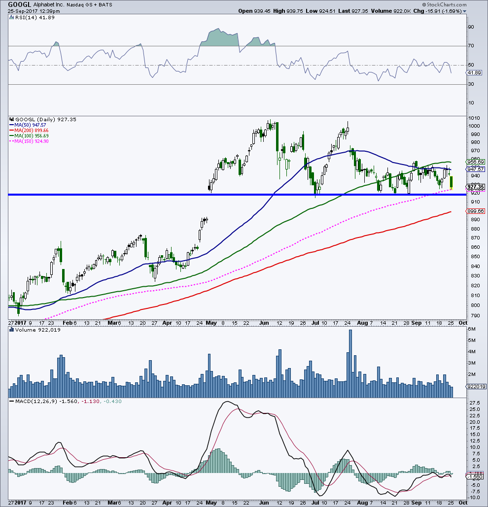Can Tech Stocks Regain Mojo? 5 Charts For Traders