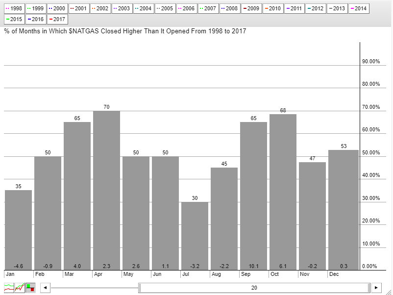 natural gas prices perfromance by month seasonality_20 years