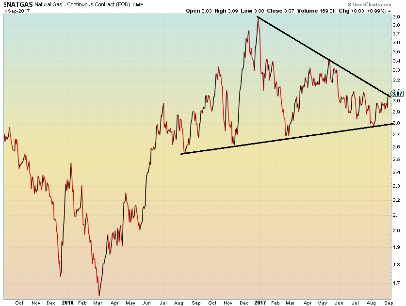 natural gas prices symmetrical triangle bullish seasonality_september october