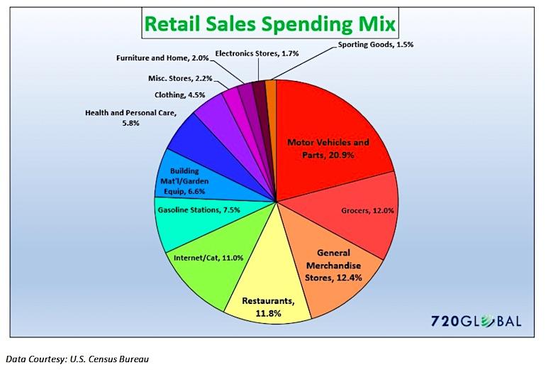 retail sales consumer spending mix breakdown pie chart_year 2017