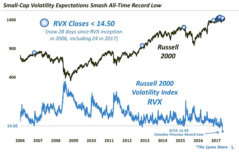 russell 2000 volatility index all time lows_small cap stocks_19 september 2017