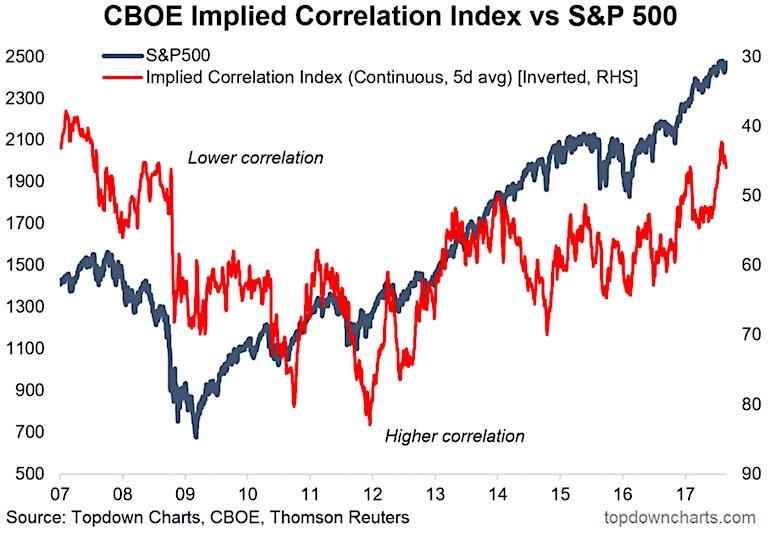 us stock market vs implied correlation index chart_10 years performance