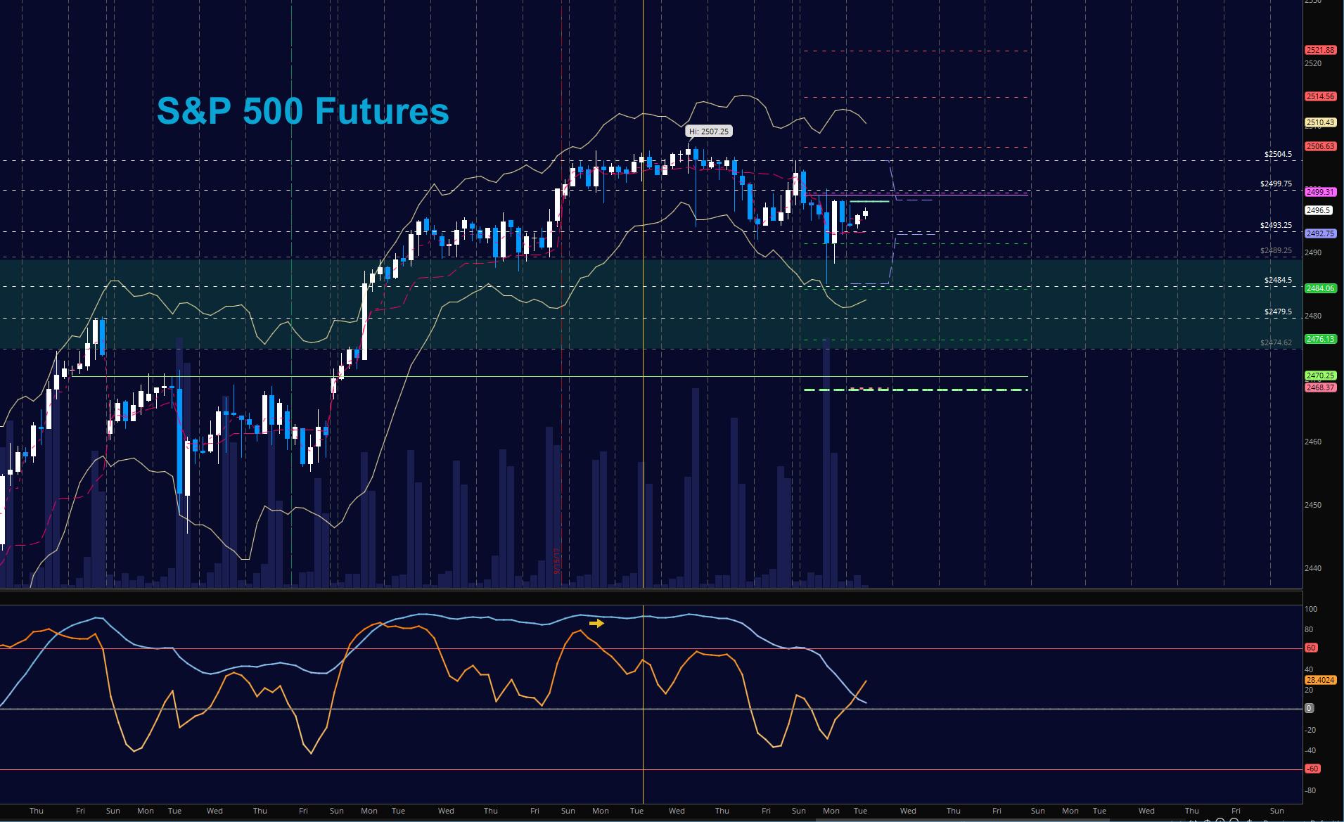 s&p 500 futures es trading fibonacci price support resistance september 26