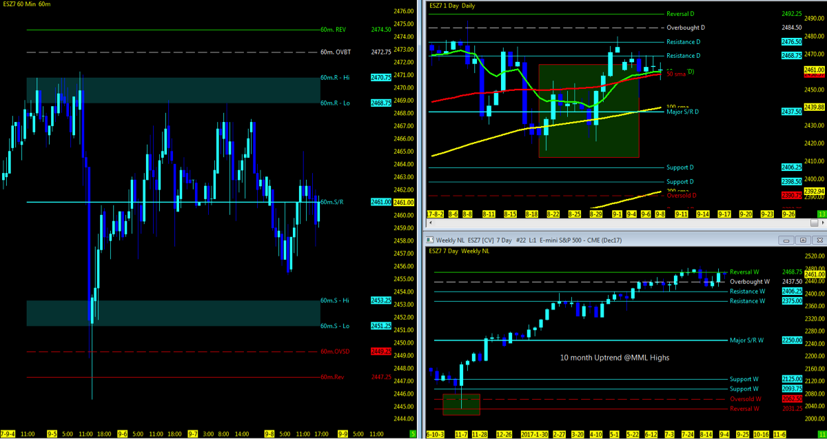 s&p 500 futures es trading trends chart_week september 11