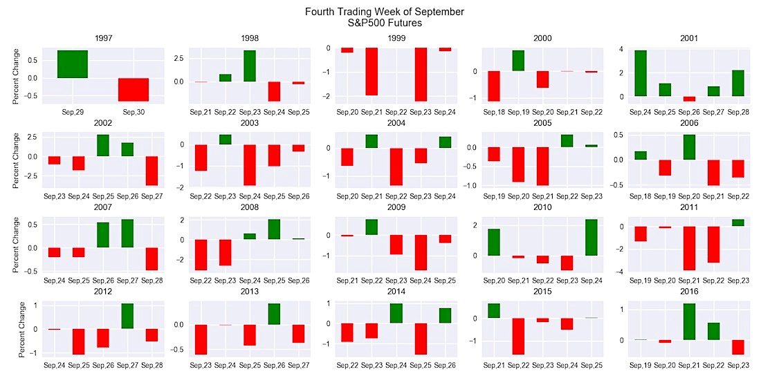 s&p 500 futures_seasonality_trading september_negative_history