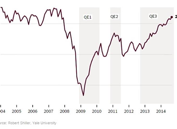 U.S. Financial Market Update: Economy, Stocks Stay Positive