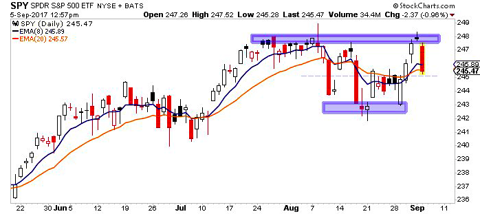 s&p 500 selloff decline chart_spy_september 5