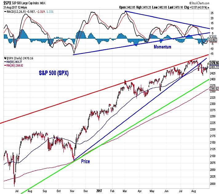 s&p 500 technical breakdown bearish rising wedge pattern_1 september 2017