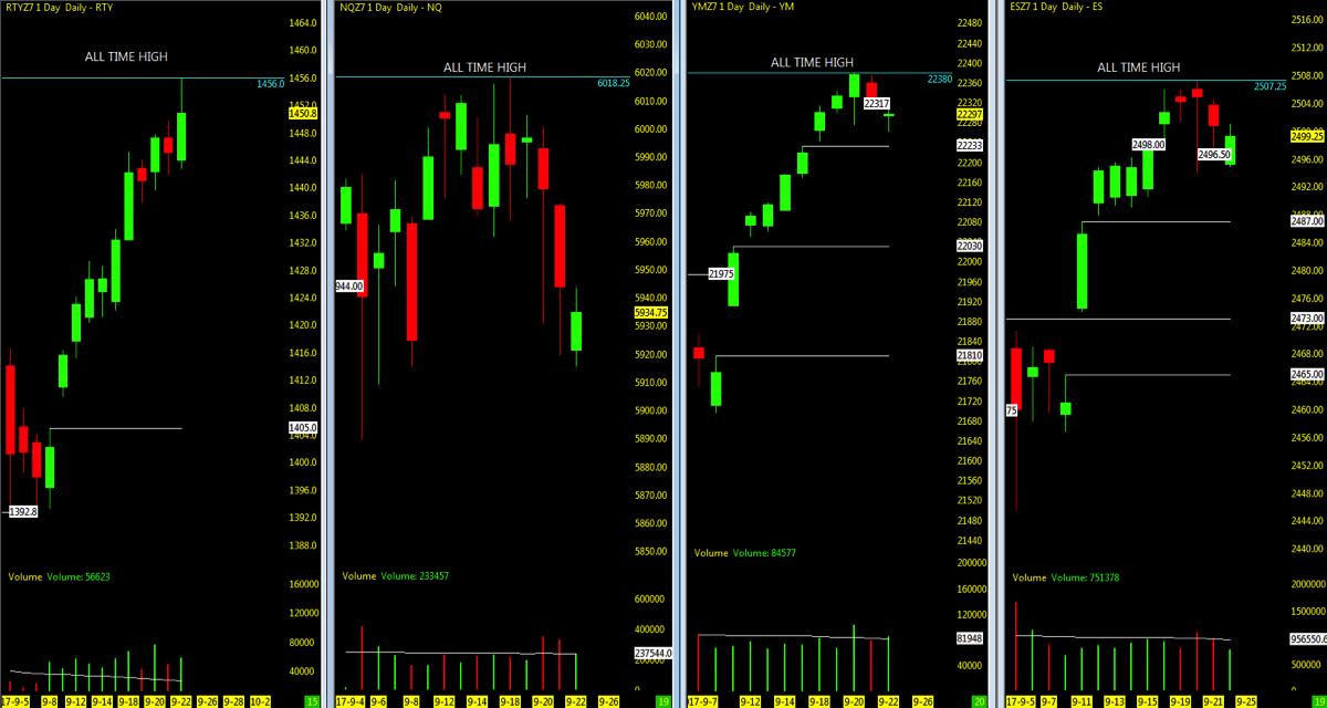 stock market indexes open gaps lower chart_september 25