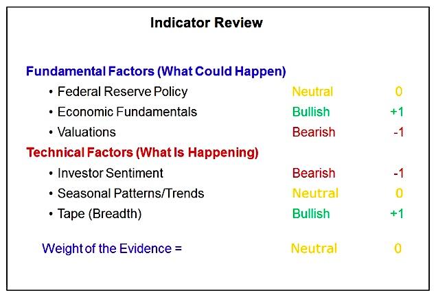 stock market indicators update_fundamental_technical analysis_september 2017