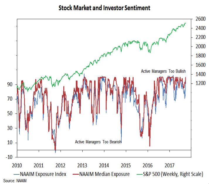 stock market investor sentiment too bullish_september 29