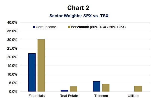 stock market sector weights chart_tsx vs s&p 500 chart