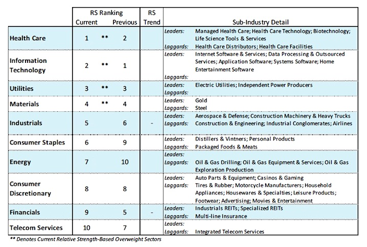 stock market sectors ranking performance_12 september 2017