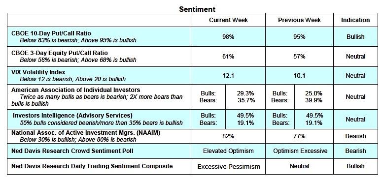 stock market sentiment indicators performance_vix_put call_week september 11