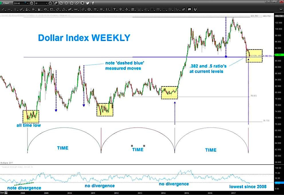 us dollar index chart trading cycles analysis_september 2017