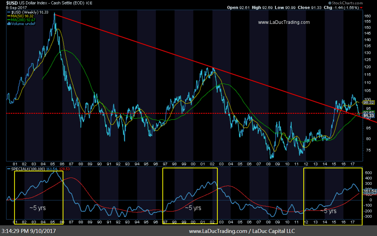 us dollar index chart with 5 years cycles currency analysis