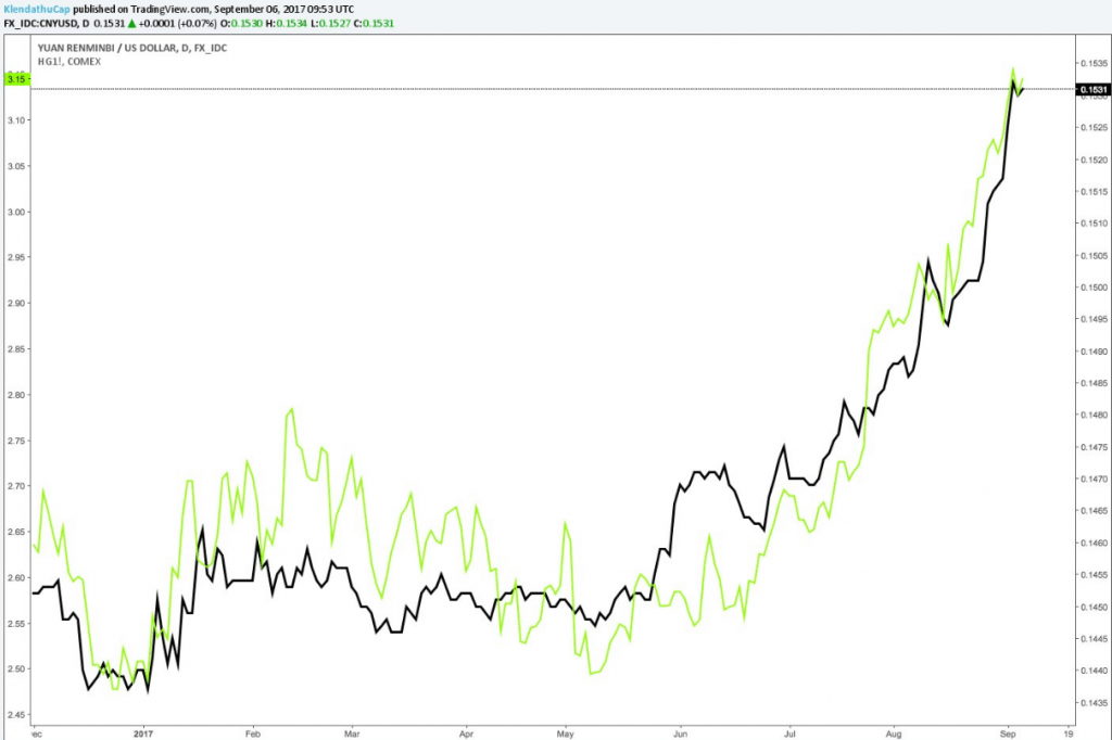 us dollar index yuan vs copper prices chart