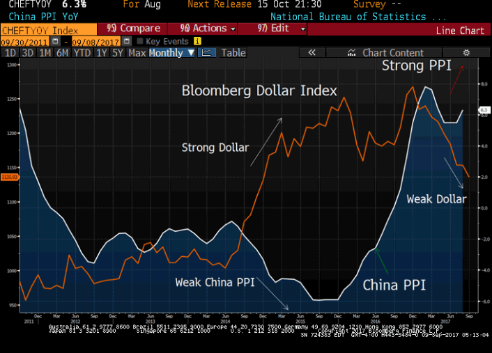 us dollar trading performance vs china ppi industrial growth_years 2016 2017