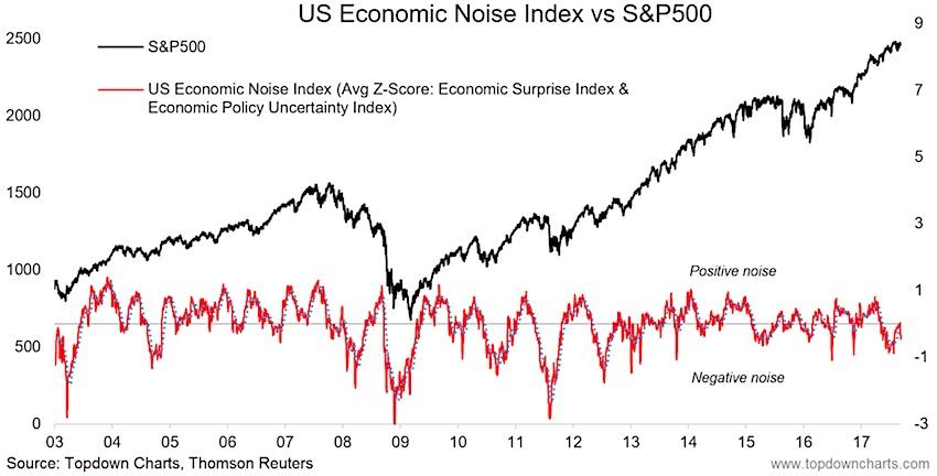 us economic noise index vs sp 500 index_economy_stocks_year 2017