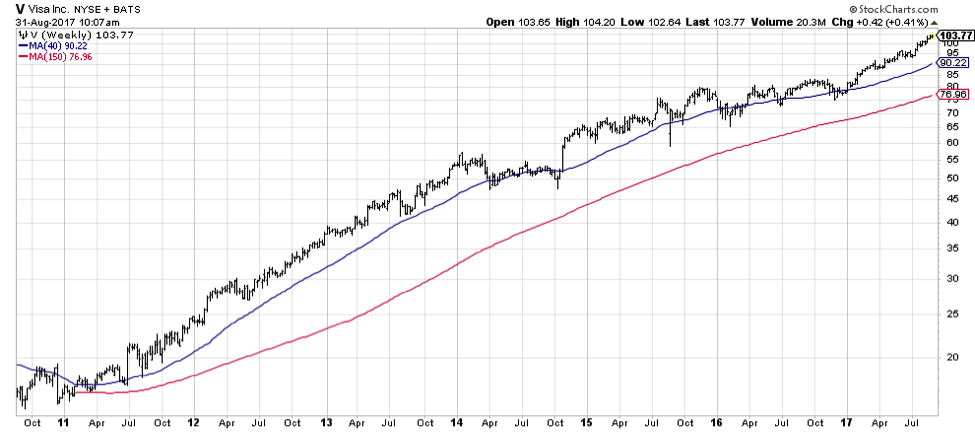 visa stock chart long term trend higher v bullish