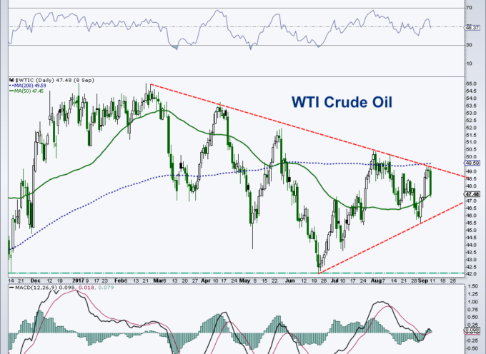 Crude Oil Price Outlook: Risk/Reward Favors Bears