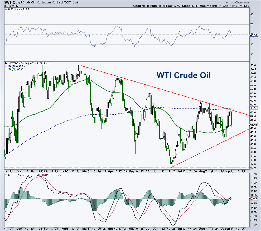 wti crude oil price analysis_trading chart_11 september