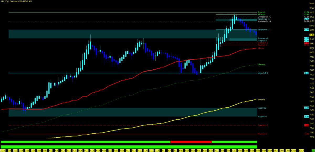 xlv health care etf chart pullback buy chart_25 september