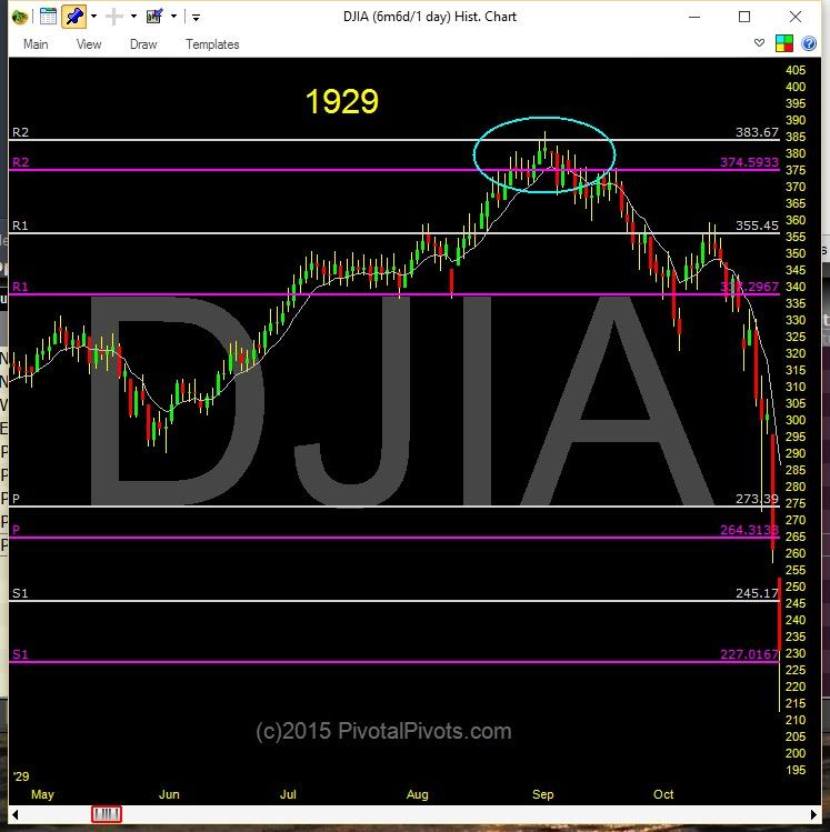 1929 stock market crash dow jones industrials yearly pivot top