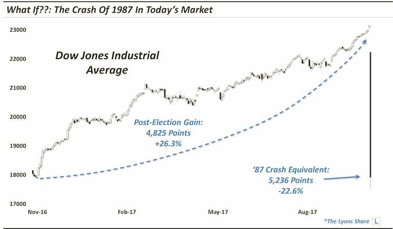 1987 market crash simulation in 2017 dow jones chart