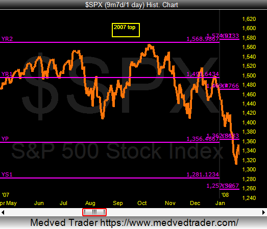 2007 stock market top yearly price pivot resistance chart