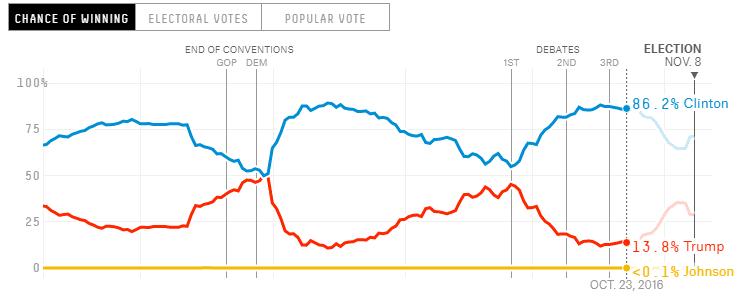 538 presidential election odds trump clinton