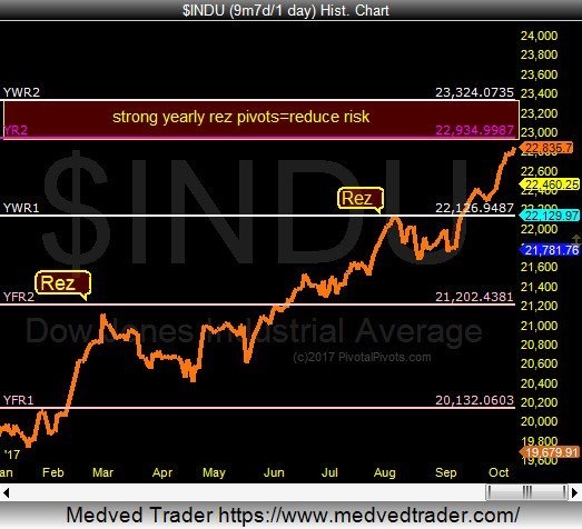 Dow Jones Industrials yearly price pivot chart_stock market topping