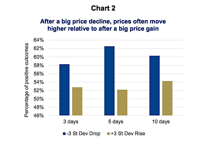big stock price decline days percent mean reversion average