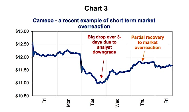 Mean Reversion: The Market's Way Of Rationalizing Irrational