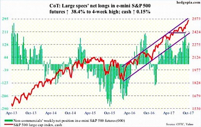 cot report october 13 sp 500 futures net longs chart