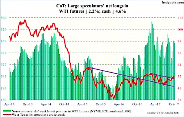 crude oil futures cot report net long positions_6 october 2017