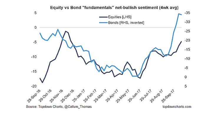 equities vs bonds fundamentals_investor sentiment survey_october 13