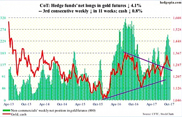 gold futures cot report positions_6 october 2017