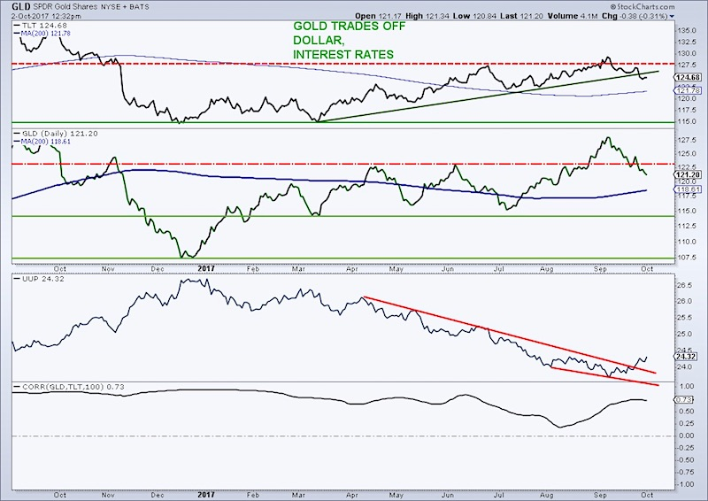 gold prices vs us dollar vs interest rates chart bearish october outlook