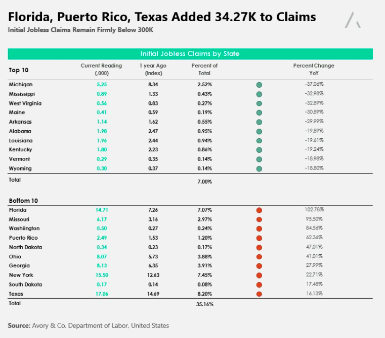 initial jobless claims data chart october 4_texas florida puerto rico