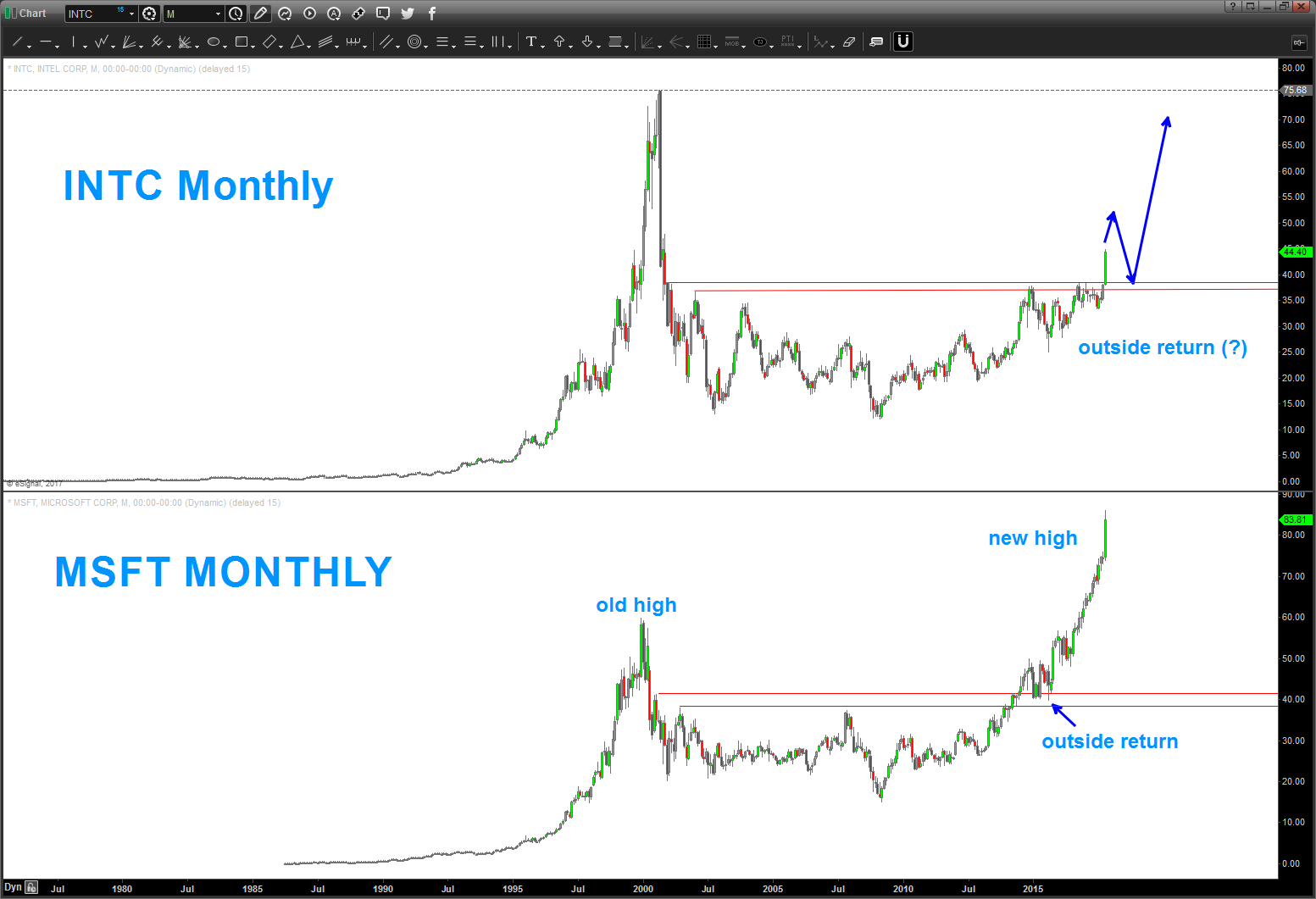 Intels Stock Intc A Buy But Wait For The Coming Pullback See