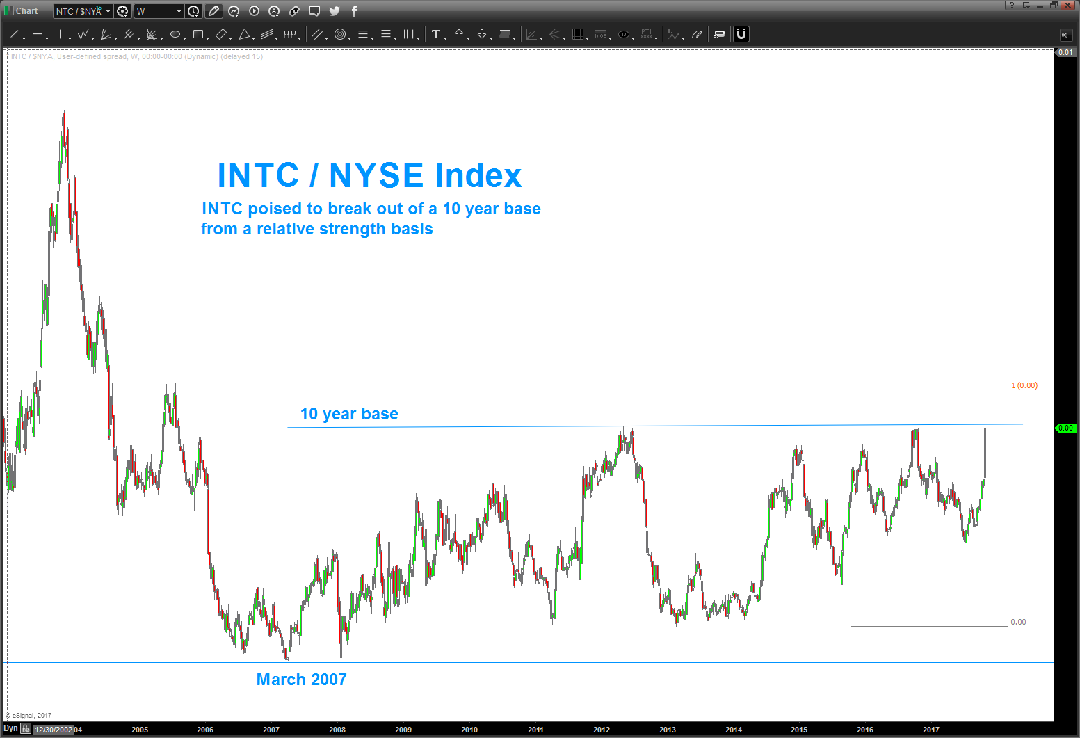 intel stock price intc vs nyse composite performance chart