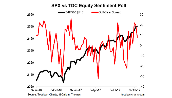 investor sentiment survey vs s&p 500 price_october 13 2017